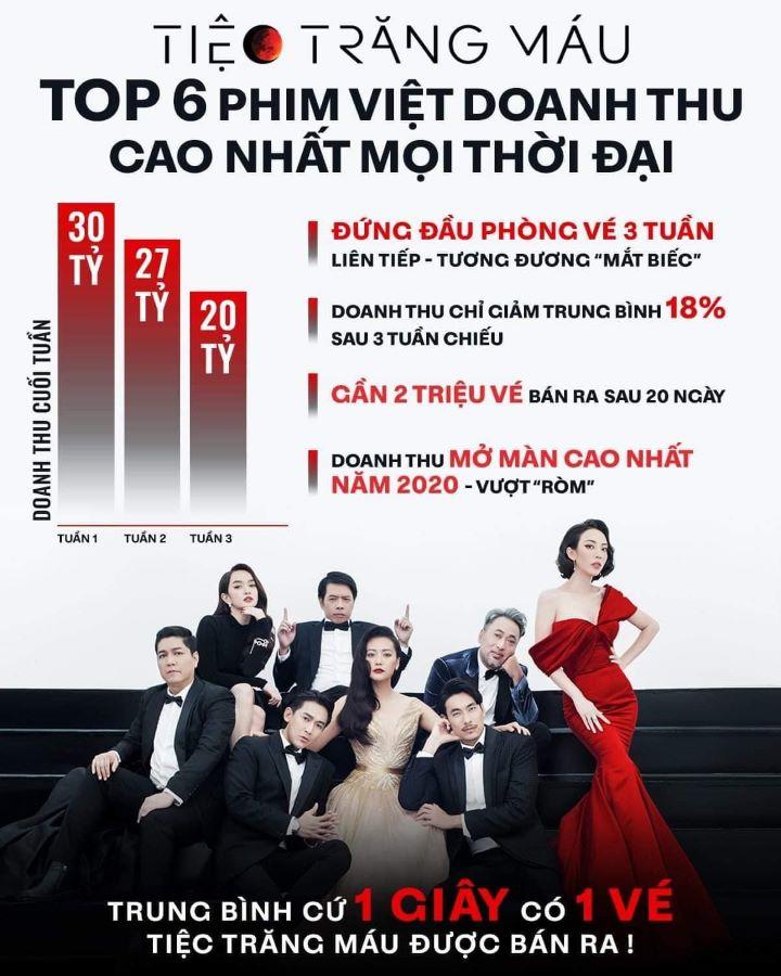 """""""Tiệc Trăng Máu"""" liên tiếp lập kỷ lục doanh thu phòng vé"""